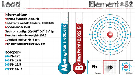 Large and detailed infographic of the element of Lead