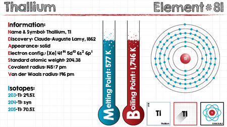 covalent: Large and detailed infographic of the element of thallium.