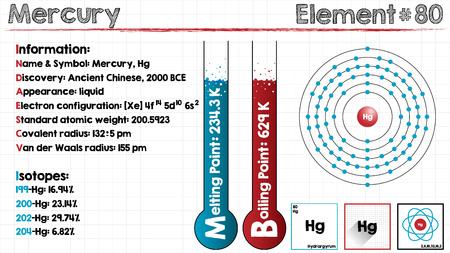 covalent: Large and detailed infographic of the element of Mercury.