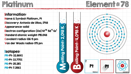 covalent: Large and detailed infographic of the element of Platinum.