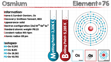covalent: Large and detailed infographic of the element of