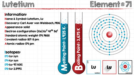 Large and detailed infographic of the element of Lutetium