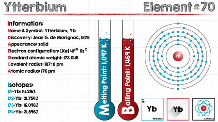 Large and detailed infographic of the element of ytterbium