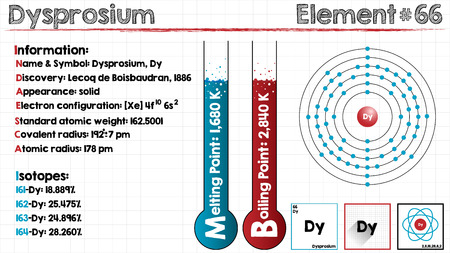 Large and detailed infographic of the element of dysprosium. Illustration