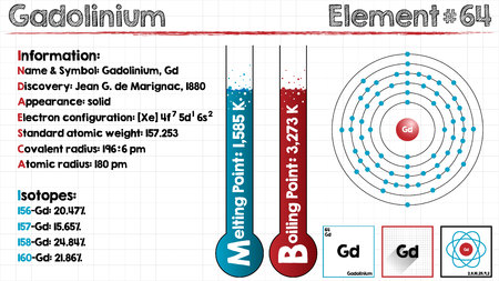 Large and detailed infographic of the element of gadolinium. Illustration