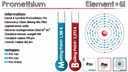 Large and detailed infographic of the element of promethium Illustration
