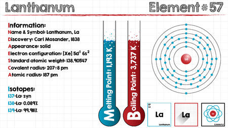 Large and detailed infographic of the element of Lanthanum