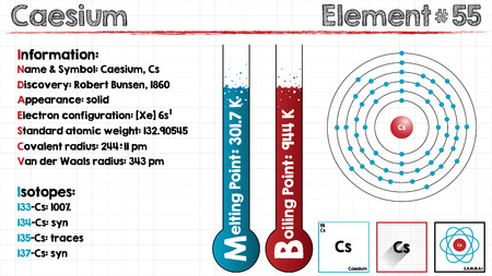 Large and detailed infographic of the element of cesium. Illustration