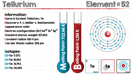 Large and detailed infographic of the element of Tellurium.