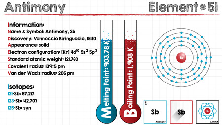 antimony: Large and detailed infographic of the element of Antimony