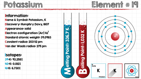 Große und detaillierte Infografik des Elements Kalium