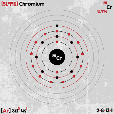Large and detailed infographic of the element of Chromium