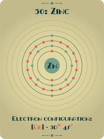 亜鉛の大規模かつ詳細な原子モデル