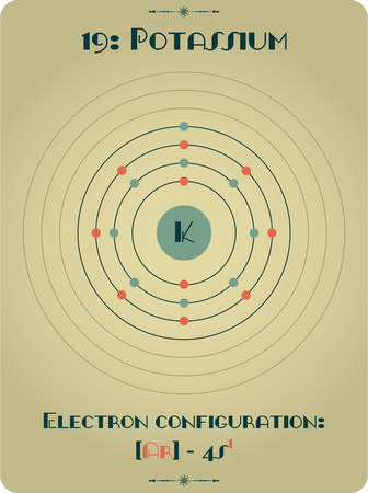 Large and detailed infographic of the element of Potassium