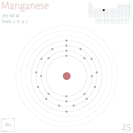 Large and colorful infographic on the element of Manganese.