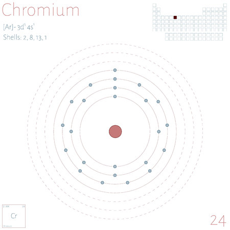 Large and colorful infographic on the element of Chromium.