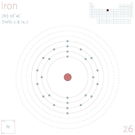 Large and colorful infographic on the element of iron.