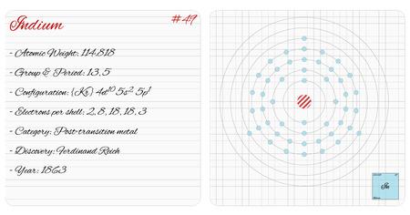 Infographie détaillée de l'élément de l'iode. Vecteurs
