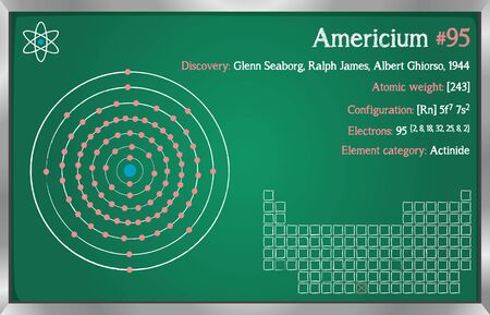Detailed infographic of the element of americium.