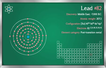 Detailed infographic of the element of lead.