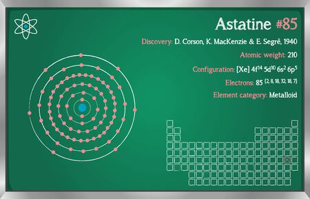 Detailed infographic of the element of Astatine.