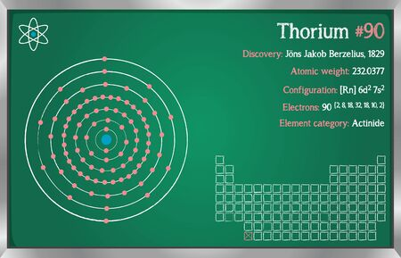 Detailed infographic of the element of thorium.