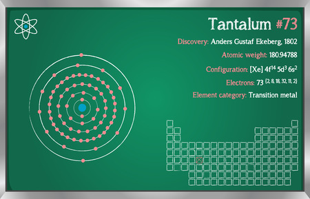 Detailed infographic of the element of tantalum. Illustration
