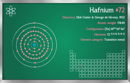 Detailed infographic of the element of hafnium. Illustration