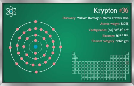 Detailed infographic of the element of krypton.