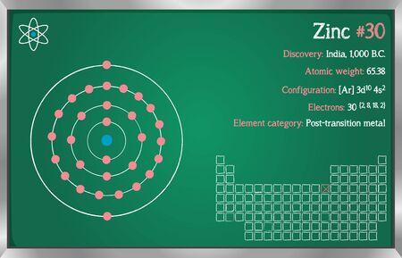 Detailed infographic of the element of Zinc. Illusztráció