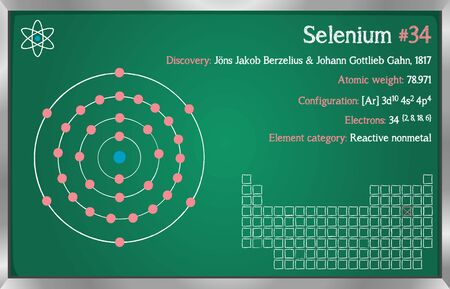 Detailed infographic of the Selenium element.