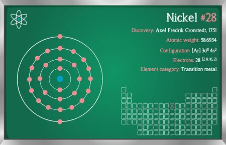 Detailed infographic of the element of nickel.