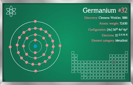 Detailed infographic of the element of germanium.