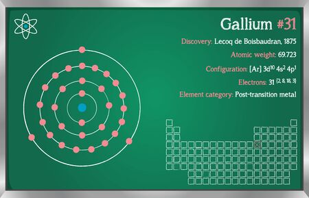 Detailed infographic of the element of gallium.