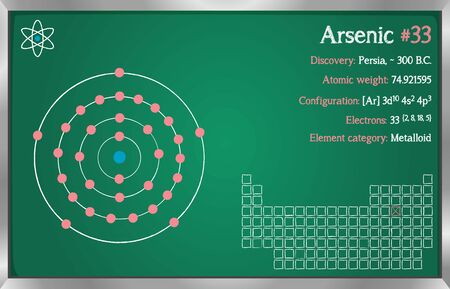 Detailed infographic of the element of arsenic.