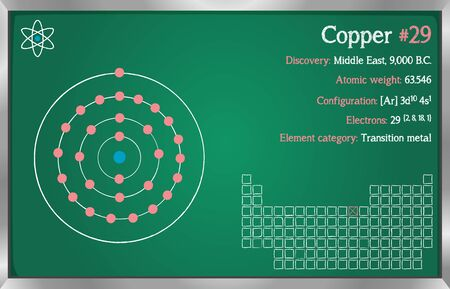 Detailed infographic of the element of copper.