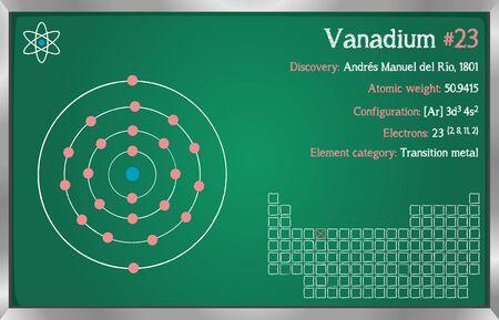 Detailed infographic of the element of vanadium.