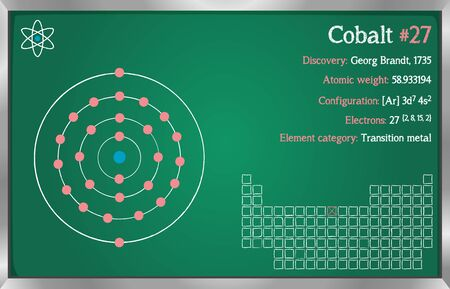 Detailed infographic of the element of cobalt.