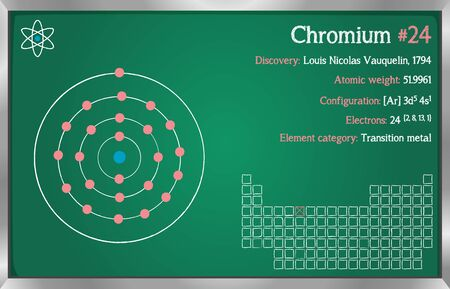 Detailed infographic of the element of Chromium.