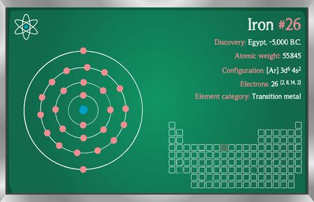 Detailed infographic of the element of iron.