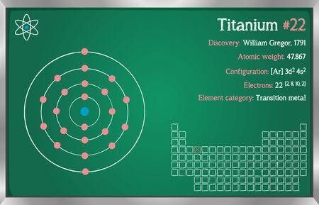 Detaillierte Infografik zum Element Titan.