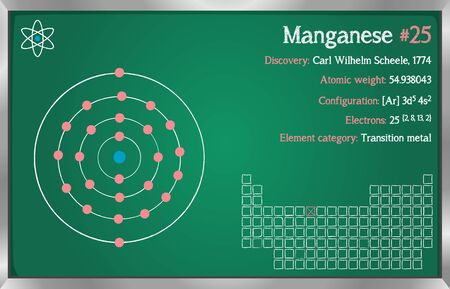 Detailed infographic of the element of Manganese.