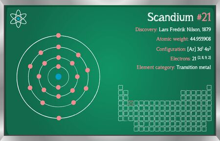 Detailed infographic of the element of Scandium.  イラスト・ベクター素材