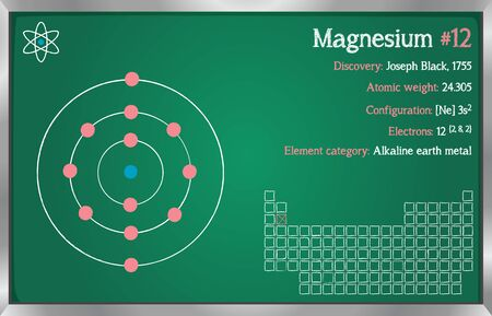 Detailed infographic of the element of magnesium.