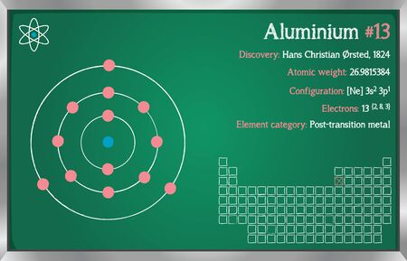 Detailed infographic of the element of aluminum.