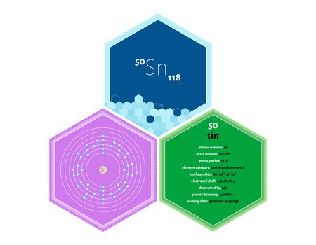 Detailed infographics of the element of Tin