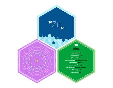 Detailed infographics of the element of Zinc Ilustracja