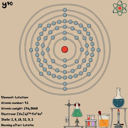 Large and colorful infographic on the element of ytterbium.