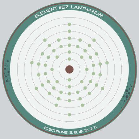 Detailed infographic of the atomic model of the element of Lanthanum. Ilustração