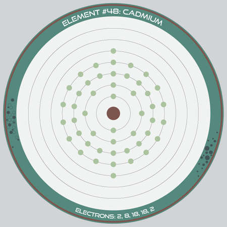 Detailed infographic of the atomic model of the element of cadmium.